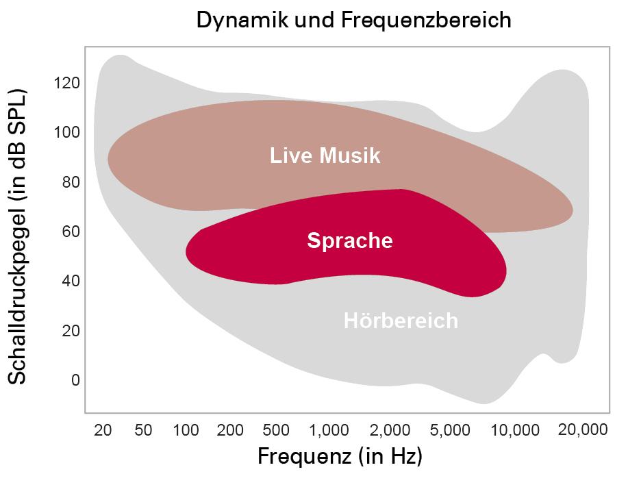 Dynamik und Frequenzbereich Grafik Bernafon